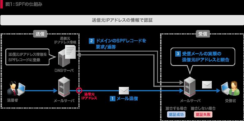 図1:SPFの仕組み