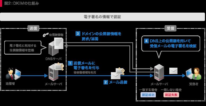図2:DKIMの仕組み