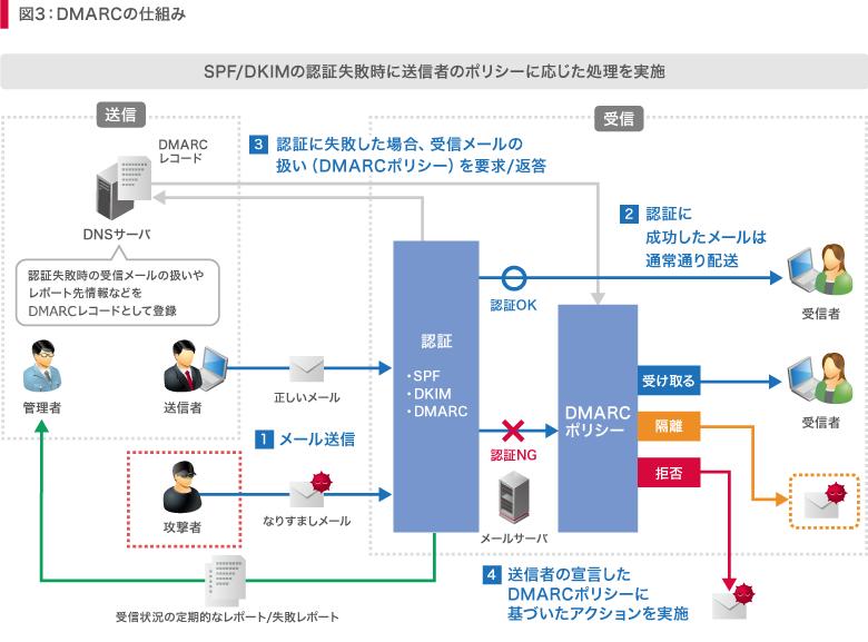 図3:DMARCの仕組み