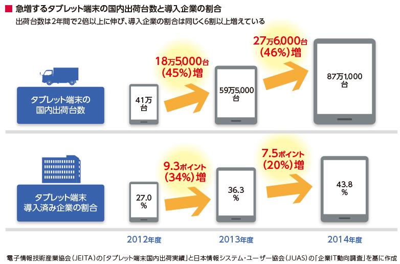 急増するタブレット端末の国内出荷台数と導入企業の割合