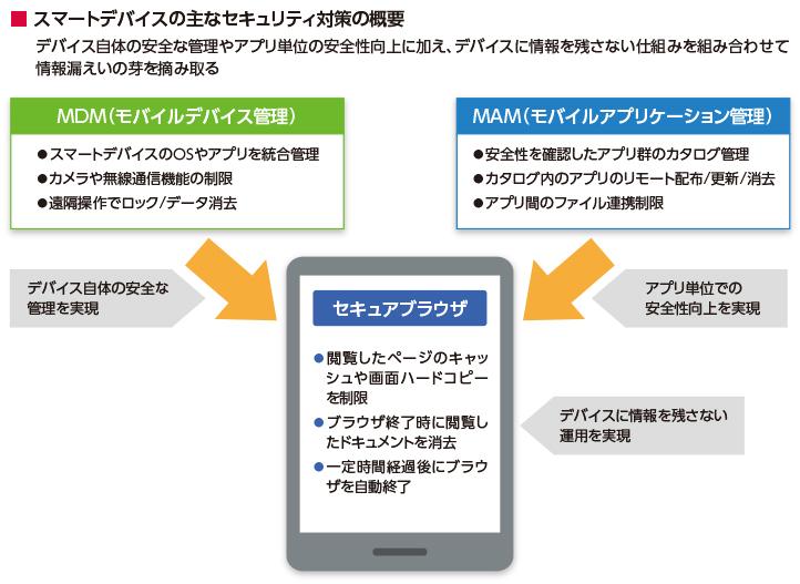 スマートデバイスの主なセキュリティ対策の概要