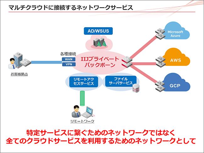 マルチクラウドに接続するネットワークサービス