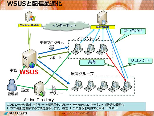 WSUSと配信最適化